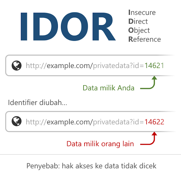 Apa itu IDOR ( Insecure Direct Object Reference ) ?