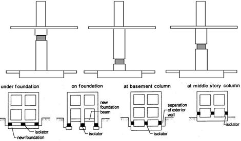 Isolator Locations