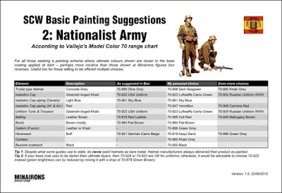 SCW Painting Guide 2