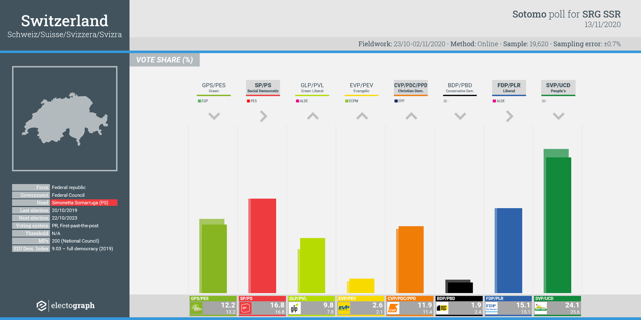 SWITZERLAND: Sotomo poll chart for SRG SSR, 13 November 2020