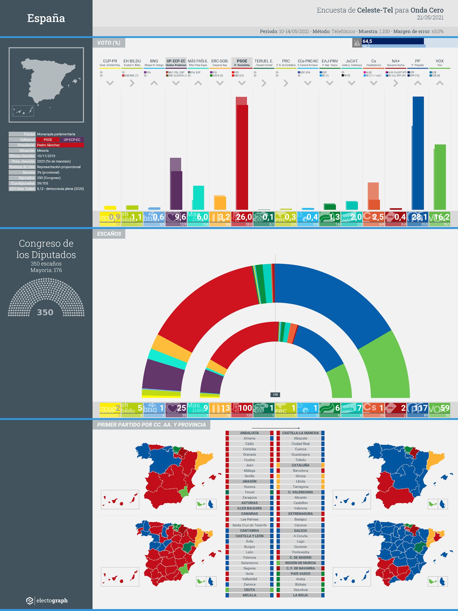 Gráfico de la encuesta para elecciones generales en España realizada por Celeste-Tel para Onda Cero, 21 de mayo de 2021