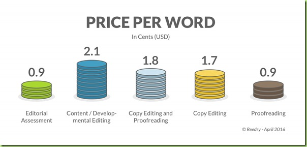 price per word