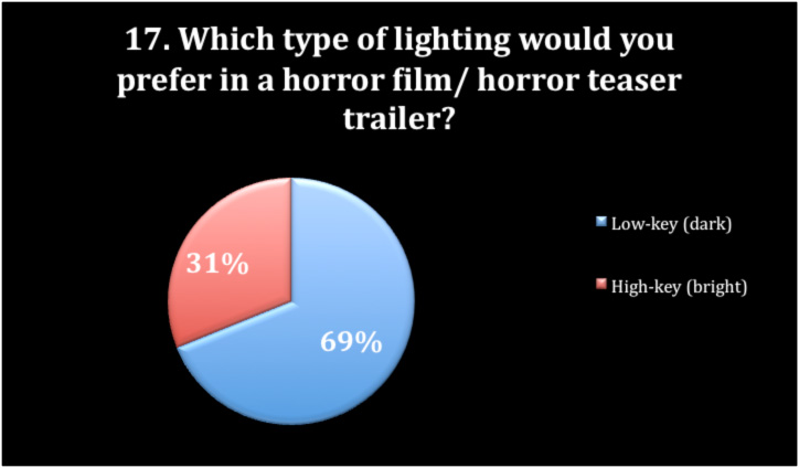 movie analysis questions