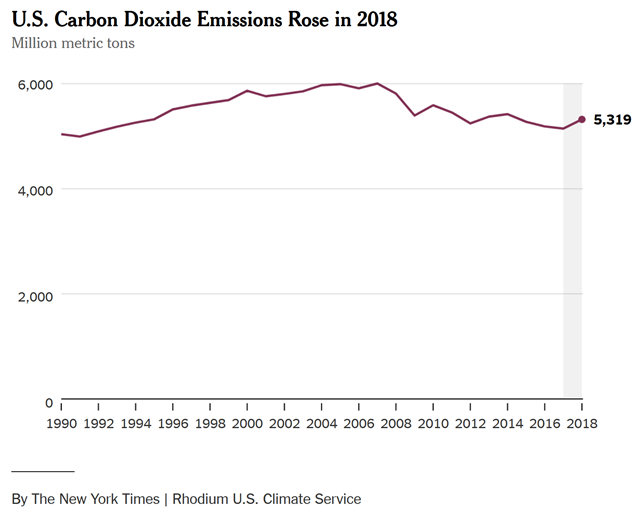 U.S. carbon dioxide emissions, 1990-2018. Graphic: The New York Times / Rhodium U.S. Climate Service