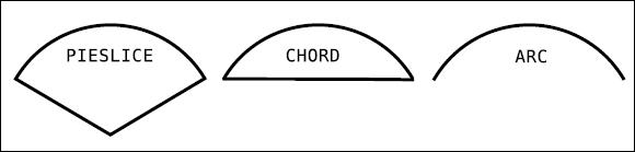tkinter estilos de arcos