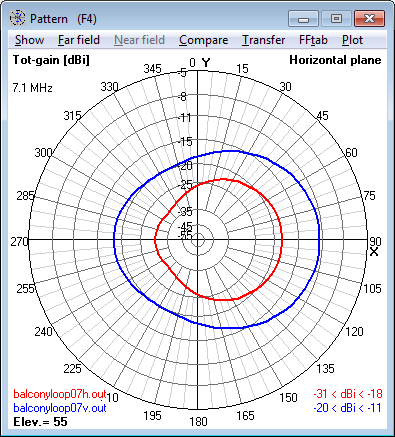 7.1 MHz Magnetic Loop Antenna - Azimuth                     radiation pattern at 55° elevation