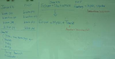 Java和PHP網頁程式開發的比較