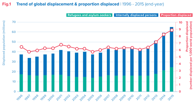 Trend of global displacement and proportion displaced, 1996-2015 (end-year). The global population of forcibly displaced people today is larger than the entire population of the United Kingdom. If they were a country, the forcibly displaced would be the 21st largest in the world. Graphic: UNHCR