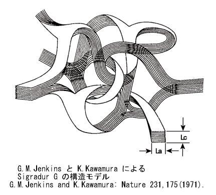 G.M.JenkinsとK.KawamuraによるGlassy carbonの構造モデル