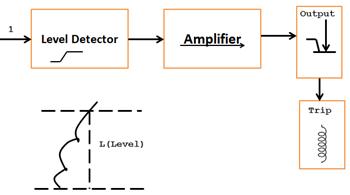 Level Detector