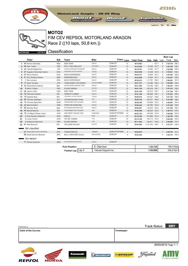 2016-cev-moto2-aragon-race2.jpg