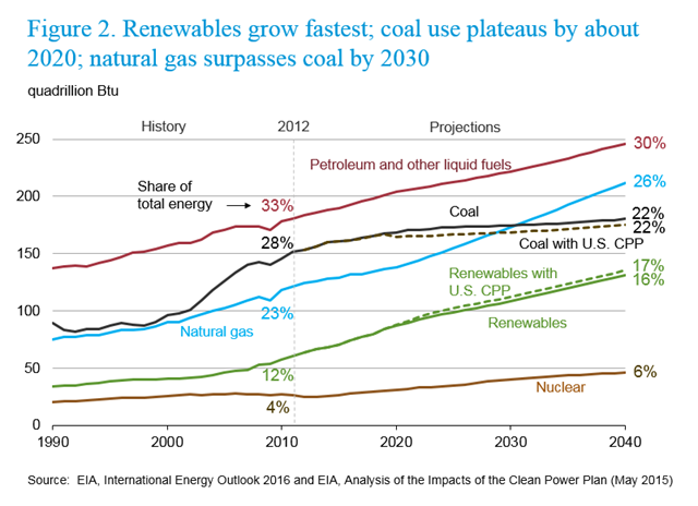 World energy mix, projected to 2040. Renewables grow fastest; coal use plateaus by about 2020; natural gas surpasses coal by 2030. Graphic: EIA