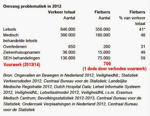 fietsongelukken Nederland