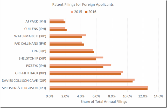 Listed Firms - Foreign Applicants