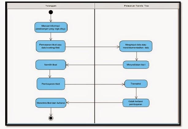 Kp1111468926 widuri berikut adalah activity diagram yang menggambarkan aktivitas yang terjadi dalam sistem pelayanan pemesanann tiket yang sedang berjalan pada travella tour ccuart Image collections