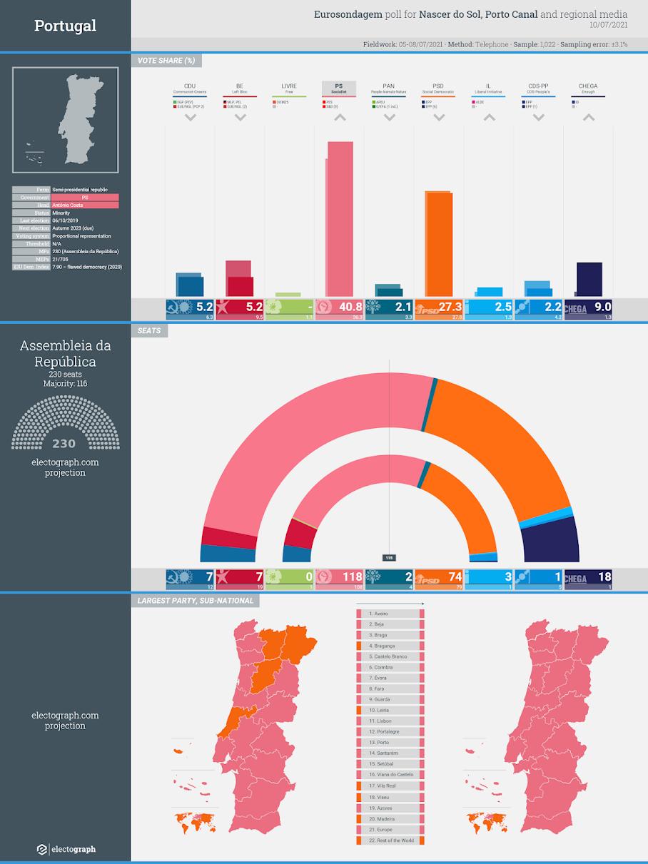 PORTUGAL: Eurosondagem poll chart for Nascer do Sol, Porto Canal and regional media, 10 July 2021