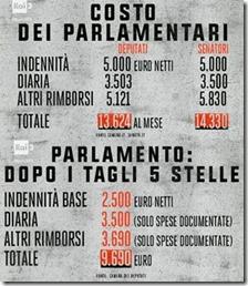 Costo dei parlamentati