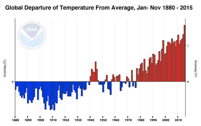 Departure of the global surface temperature from average for the year-to-date period January - November, for all years from 1880 to 2015. 2015 is on pace to easily beat 2014 as the warmest year on record. Graphic: NOAA