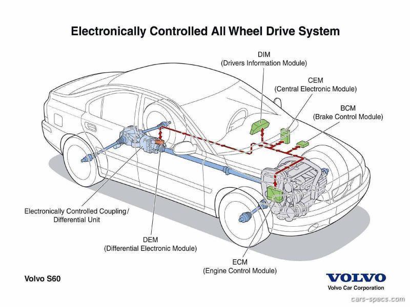 2004 Volvo S60 Sedan Specifications, Pictures, Prices