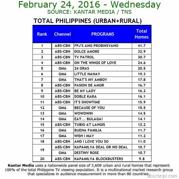 Kantar Media National TV Ratings - Feb. 24, 2016