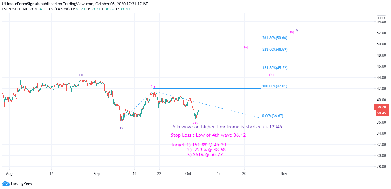 US Oil Elliott Wave
