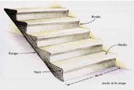 Trazo sobre el muro y materiales de construcci n de for Como trazar una escalera de metal
