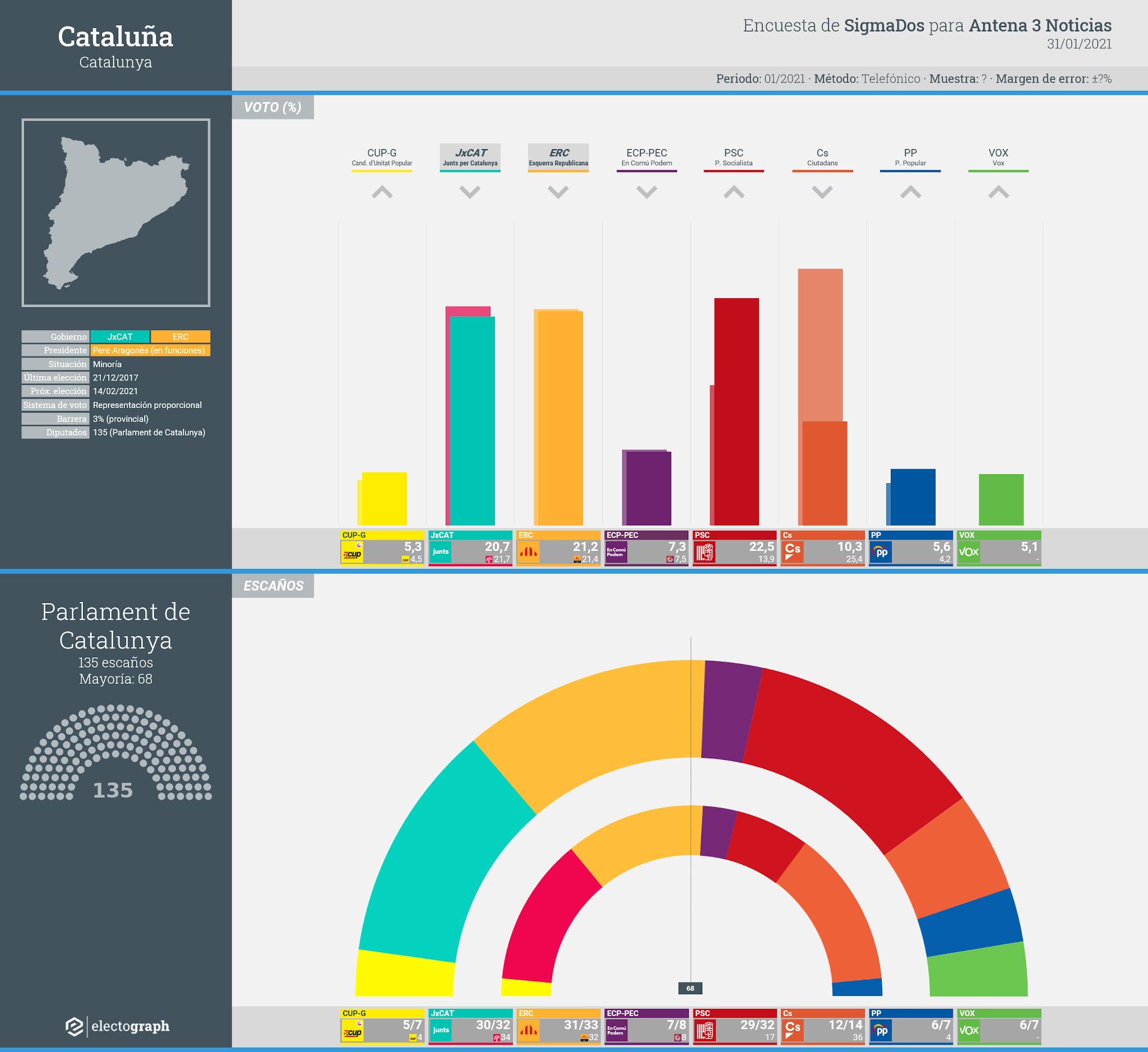 Gráfico de la encuesta para elecciones generales en Cataluña realizada por SigmaDos para Antena 3 Noticias, 31 de enero de 2021