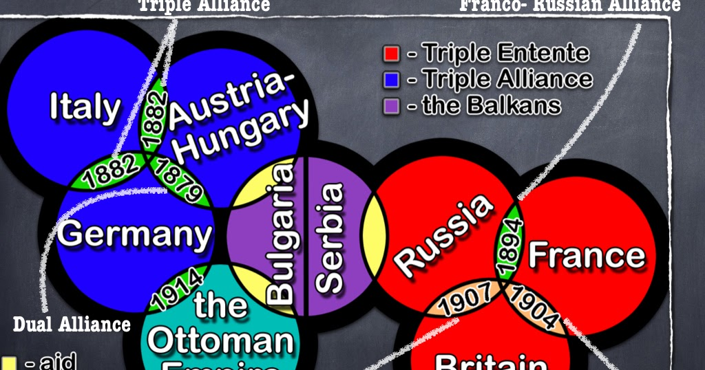 The History Corner: WW1: THE ALLIANCE SYSTEM (PERSPECTIVE 1)
