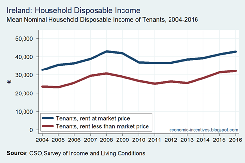 SILC Disposable Income of Tenants CSO 2004 to 2016