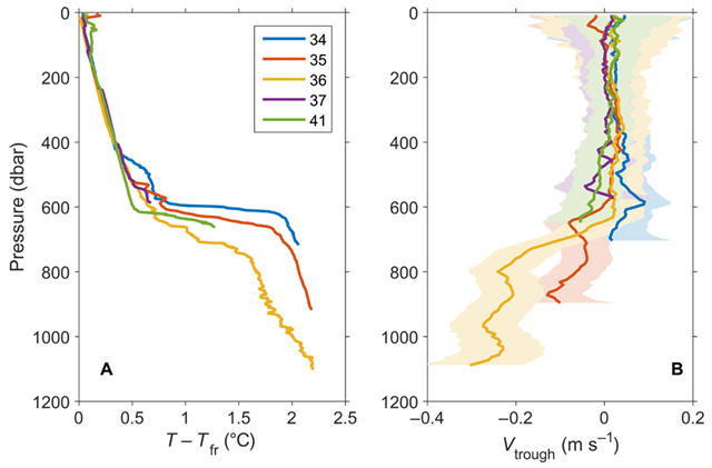 Temperature above freezing and along-trough velocity at the Totten Ice Shelf, Antarctica. (A) Temperature elevation above the in situ freezing point at stations 34 to 37 (western trough) and 41 (eastern trough). (B) Velocity from the LADCP rotated in the along-trough direction [35° east of north for the western trough (stations 34 to 37) and 0° for the eastern trough (station 41).Graphic: Rintoul, et al., 2016 / Science Advances