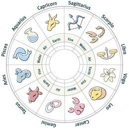 Sifat Cowok Berdasarkan Zodiak