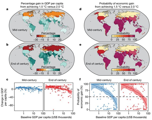 Percentage gain in GDP per capita in 2050 and 2100 from achieving 1.5°C global warming instead of 2°C. Graphic: Burke, et al., 2018 / Nature