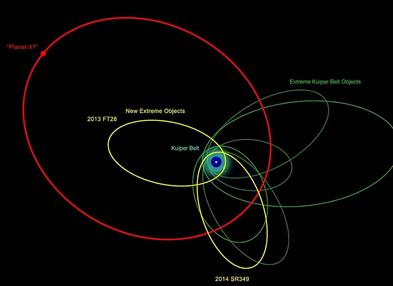 ilustração das órbitas dos objetos extremamente distantes do Sistema Solar