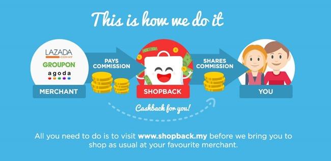 membeli online di shopback