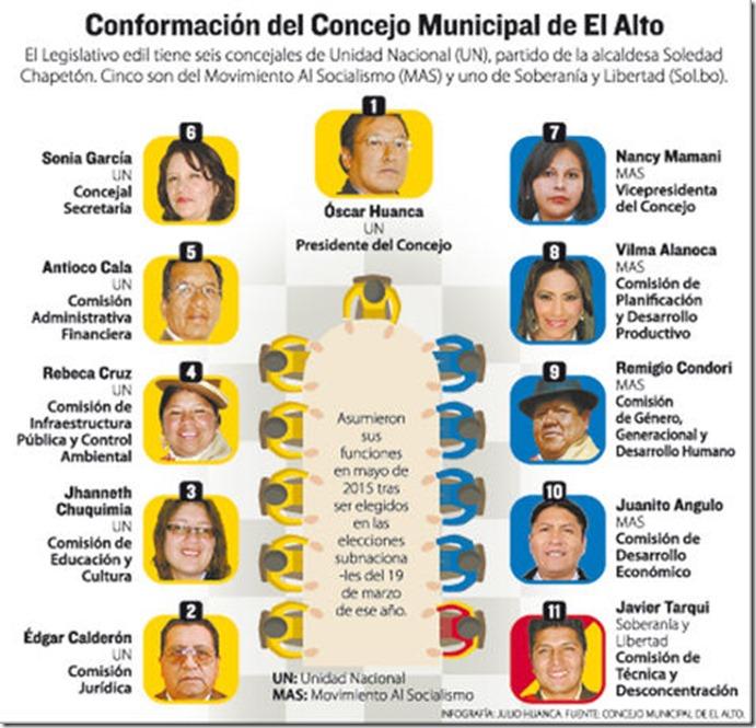 Concejales de El Alto