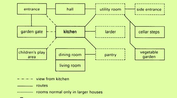 Kitchen function relation Source