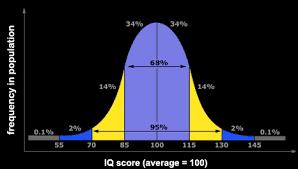 IQ of 127