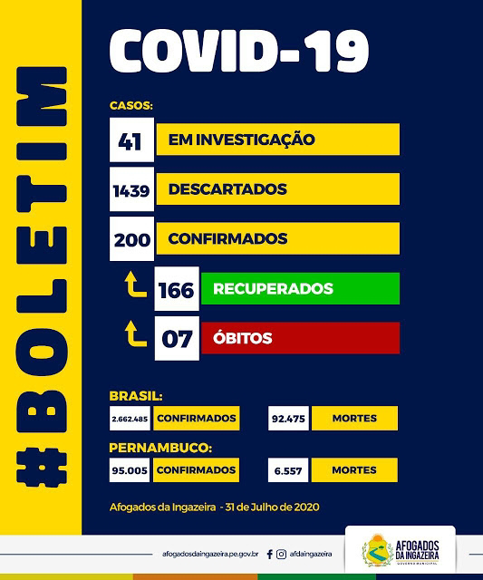 Afogados totaliza 200 casos positivos e 166 recuperados da Covid-19