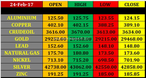 Today's commodity Market closing rates 23 feb 17