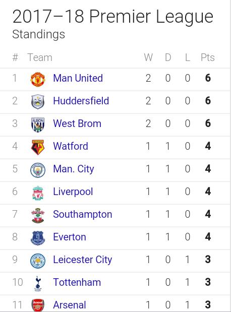 premier league standings - photo #34