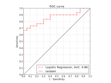 ROC Curve - Logistic Regression