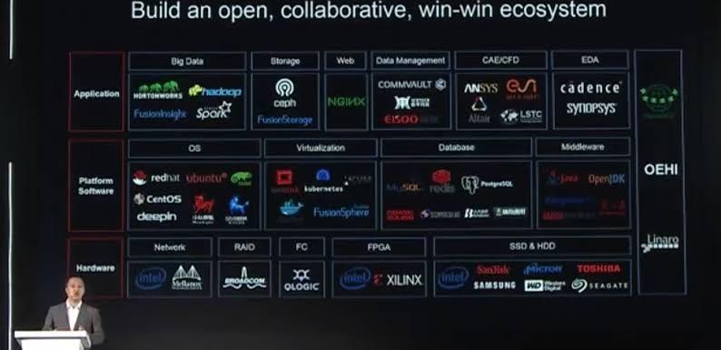 Huawei Enterprises จับมือพันธมิตร Ecosystem ร่วมยกระดับการเปลี่ยนผ่านเชิงดิจิทัลในภาคอุตสาหกรรมขึ้นอีกขั้น