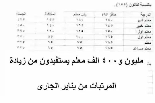 زيادة مرتبات المعلمين من شهر يناير 2021