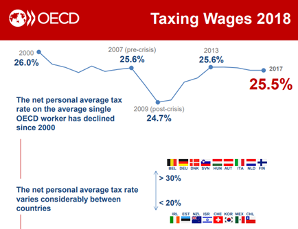 OECD Taxing Wages Infographic