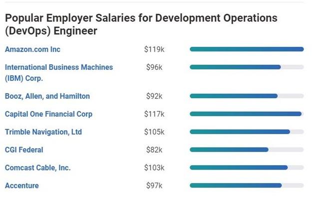devops employee salaries