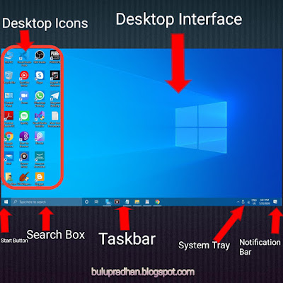 BASIC COMPONENTS OF WINDOWS