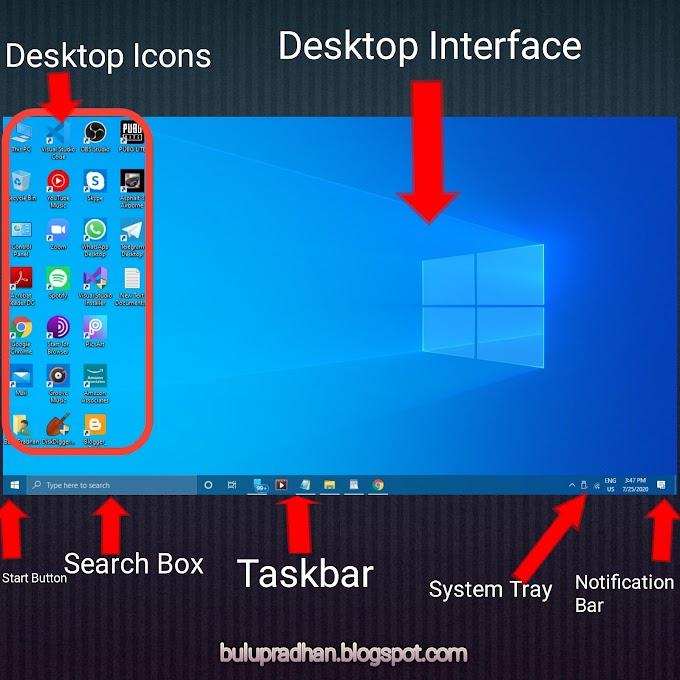 Basic Components of Windows