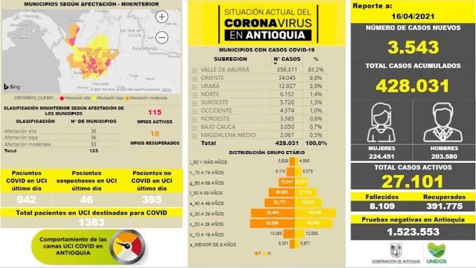 Con 3.543 casos nuevos registrados, hoy el número de contagiados por COVID-19 en Antioquia se eleva a 428.031