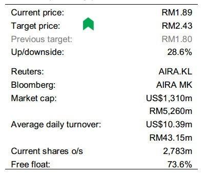 buy airasia
