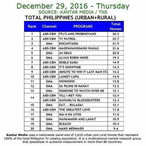 Kantar Media National TV Ratings - Dec 29, 2016